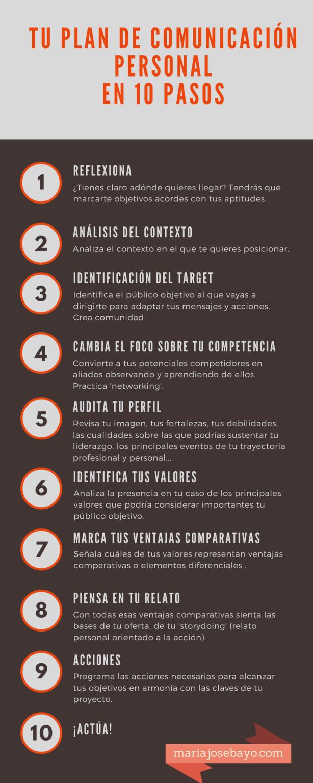 Tu Plan de Comunicación Personal en 10 pasos. (1)